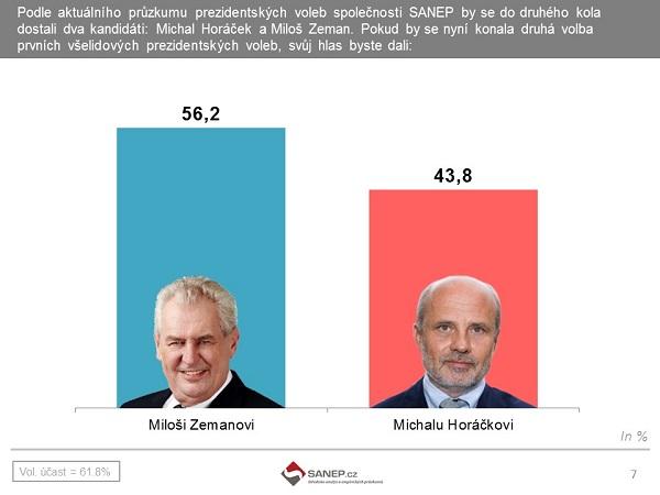 Český statistický úřad volby 2016
